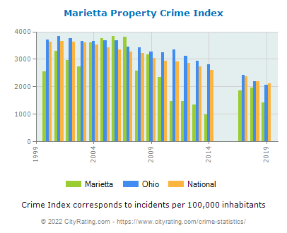 Marietta Property Crime vs. State and National Per Capita