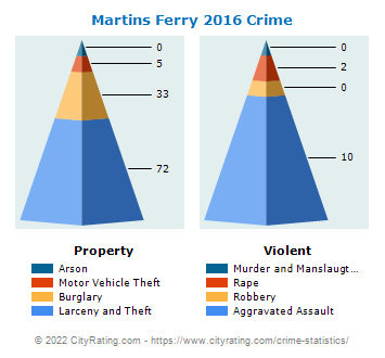 Martins Ferry Crime 2016