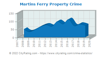 Martins Ferry Property Crime