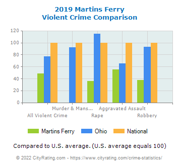 Martins Ferry Violent Crime vs. State and National Comparison