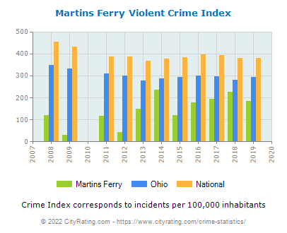 Martins Ferry Violent Crime vs. State and National Per Capita