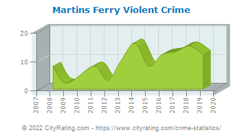 Martins Ferry Violent Crime