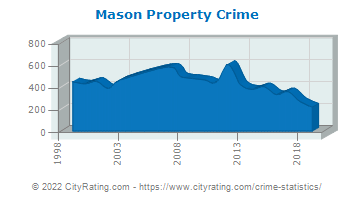 Mason Property Crime