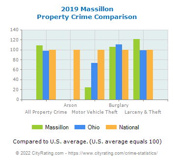 Massillon Property Crime vs. State and National Comparison
