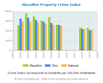 Massillon Property Crime vs. State and National Per Capita