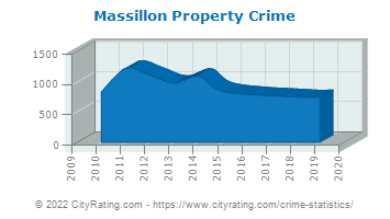 Massillon Property Crime