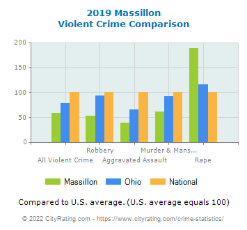 Massillon Violent Crime vs. State and National Comparison
