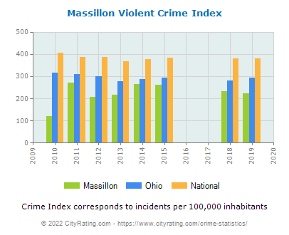 Massillon Violent Crime vs. State and National Per Capita