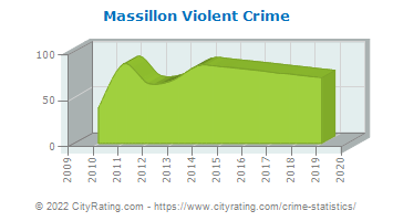 Massillon Violent Crime