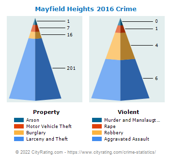 Mayfield Heights Crime 2016