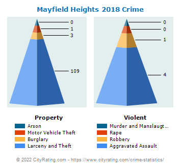 Mayfield Heights Crime 2018