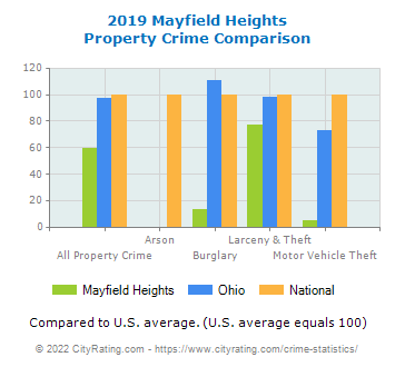 Mayfield Heights Property Crime vs. State and National Comparison