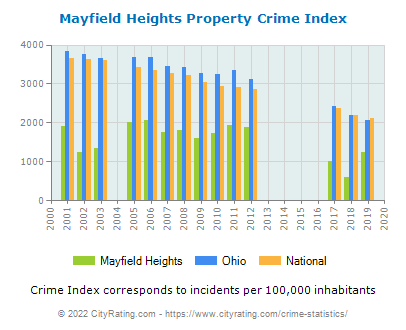 Mayfield Heights Property Crime vs. State and National Per Capita