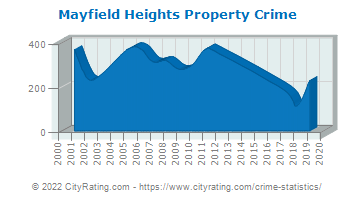 Mayfield Heights Property Crime