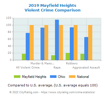 Mayfield Heights Violent Crime vs. State and National Comparison