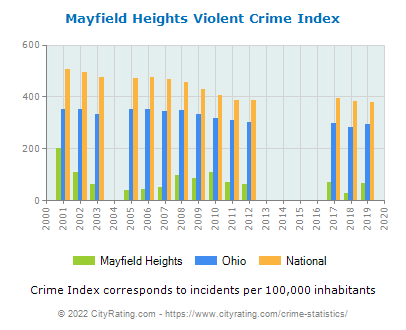 Mayfield Heights Violent Crime vs. State and National Per Capita