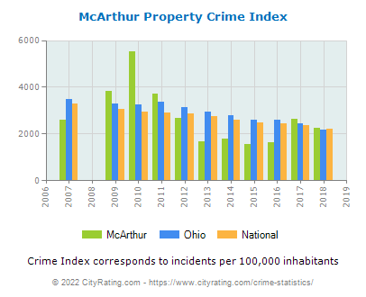 McArthur Property Crime vs. State and National Per Capita