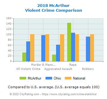McArthur Violent Crime vs. State and National Comparison