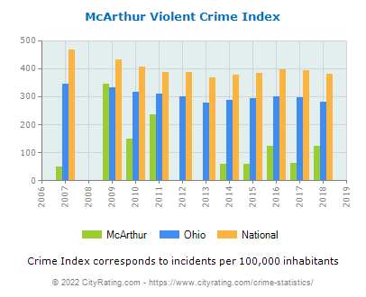 McArthur Violent Crime vs. State and National Per Capita