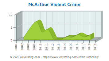 McArthur Violent Crime