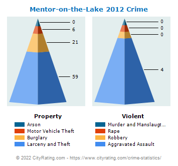 Mentor-on-the-Lake Crime 2012