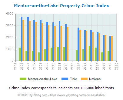 Mentor-on-the-Lake Property Crime vs. State and National Per Capita