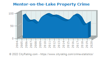 Mentor-on-the-Lake Property Crime
