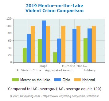 Mentor-on-the-Lake Violent Crime vs. State and National Comparison