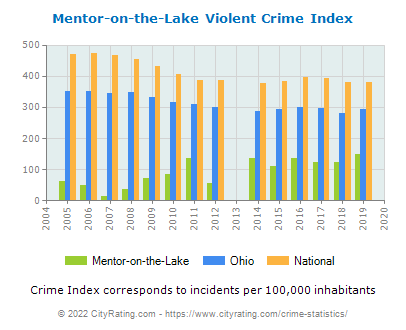 Mentor-on-the-Lake Violent Crime vs. State and National Per Capita