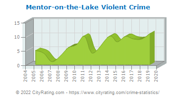 Mentor-on-the-Lake Violent Crime