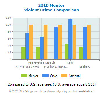 Mentor Violent Crime vs. State and National Comparison