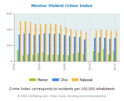 Mentor Violent Crime vs. State and National Per Capita