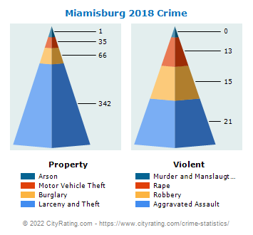 Miamisburg Crime 2018