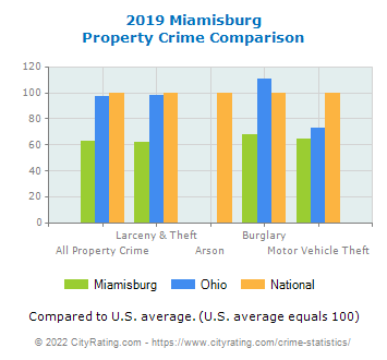 Miamisburg Property Crime vs. State and National Comparison