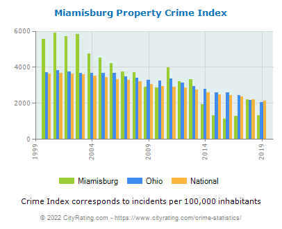 Miamisburg Property Crime vs. State and National Per Capita