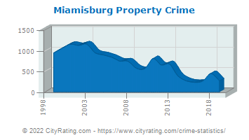 Miamisburg Property Crime