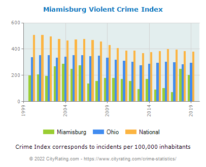 Miamisburg Violent Crime vs. State and National Per Capita