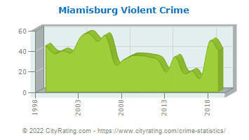 Miamisburg Violent Crime