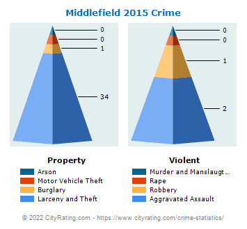 Middlefield Crime 2015