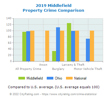 Middlefield Property Crime vs. State and National Comparison