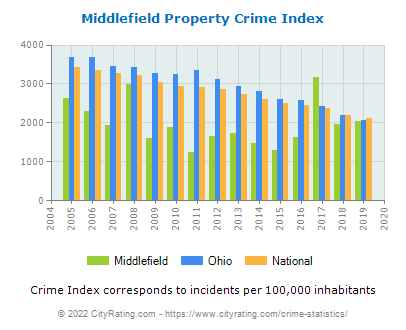Middlefield Property Crime vs. State and National Per Capita