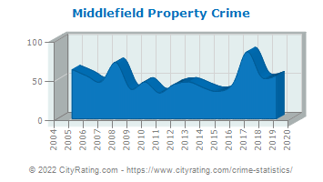 Middlefield Property Crime