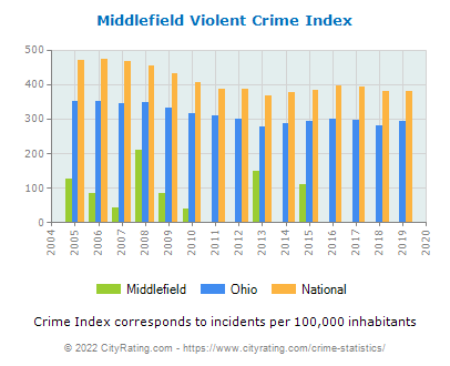 Middlefield Violent Crime vs. State and National Per Capita
