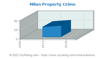 Milan Property Crime