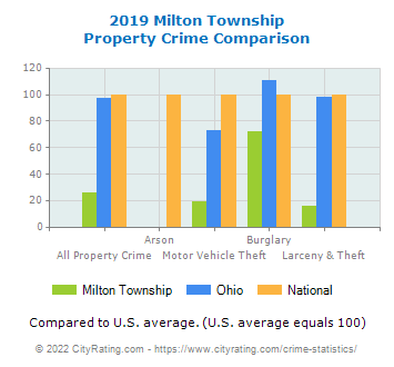 Milton Township Property Crime vs. State and National Comparison