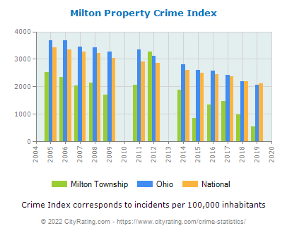 Milton Township Property Crime vs. State and National Per Capita