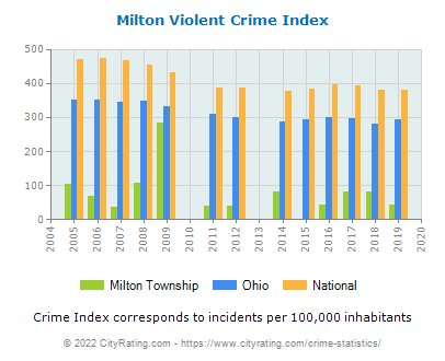 Milton Township Violent Crime vs. State and National Per Capita