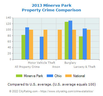 Minerva Park Property Crime vs. State and National Comparison