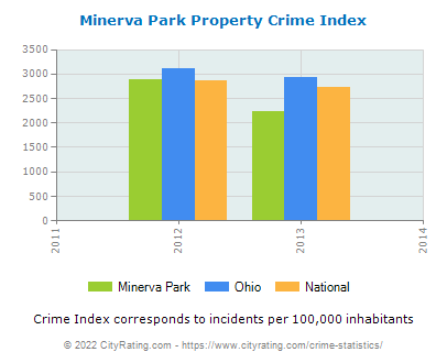 Minerva Park Property Crime vs. State and National Per Capita
