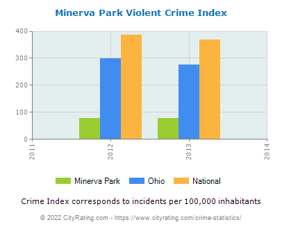 Minerva Park Violent Crime vs. State and National Per Capita